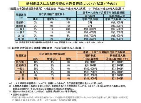 新制度医療費助成試算.jpg